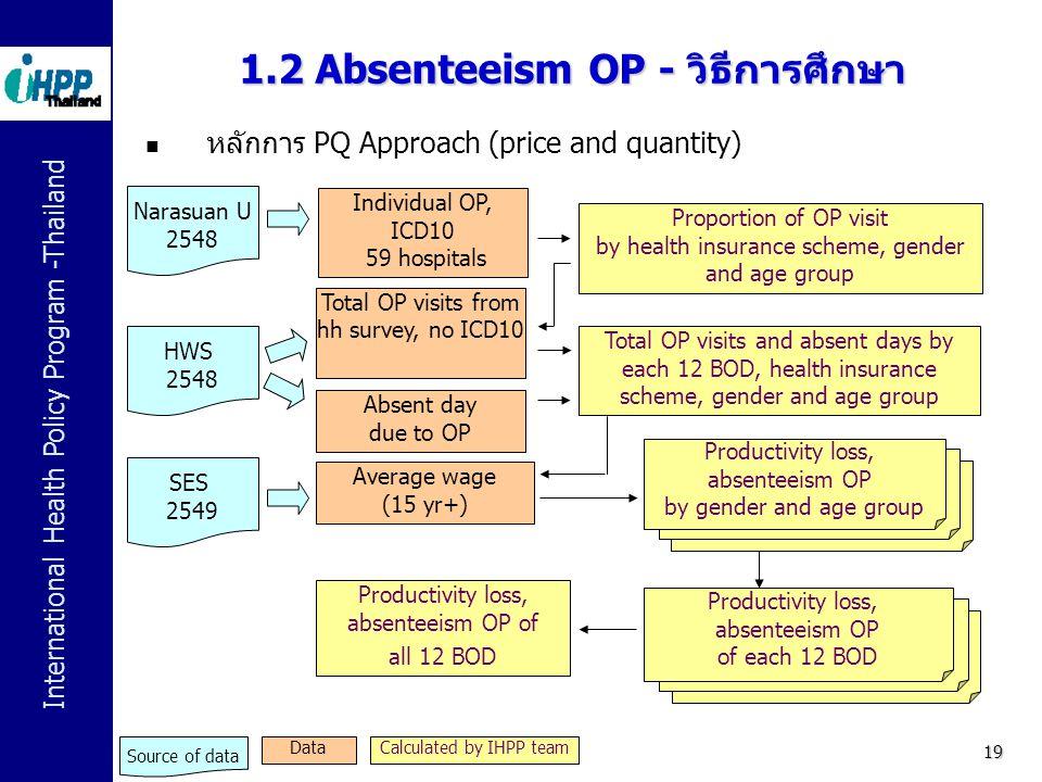 International Health Policy Program -Thailand 19 1.2 Absenteeism OP - วิธีการศึกษา Individual OP, ICD10 59 hospitals Average wage (15 yr+) Narasuan U
