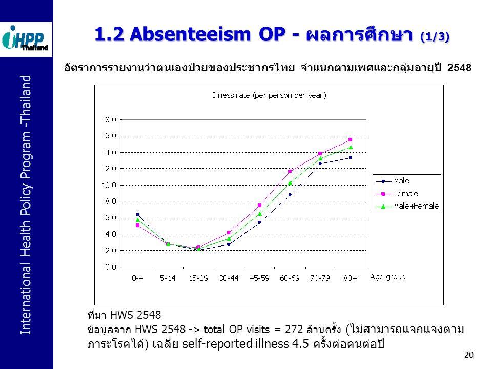 International Health Policy Program -Thailand 20 1.2 Absenteeism OP - ผลการศึกษา (1/3) อัตราการรายงานว่าตนเองป่วยของประชากรไทย จำแนกตามเพศและกลุ่มอายุ