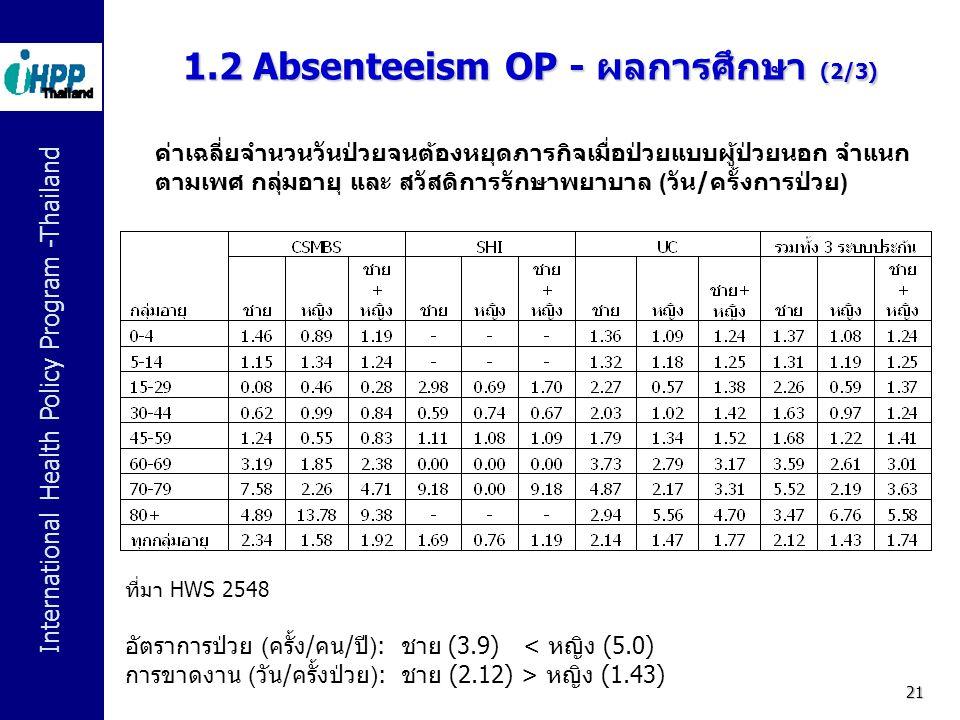 International Health Policy Program -Thailand 21 ค่าเฉลี่ยจำนวนวันป่วยจนต้องหยุดภารกิจเมื่อป่วยแบบผู้ป่วยนอก จำแนก ตามเพศ กลุ่มอายุ และ สวัสดิการรักษา