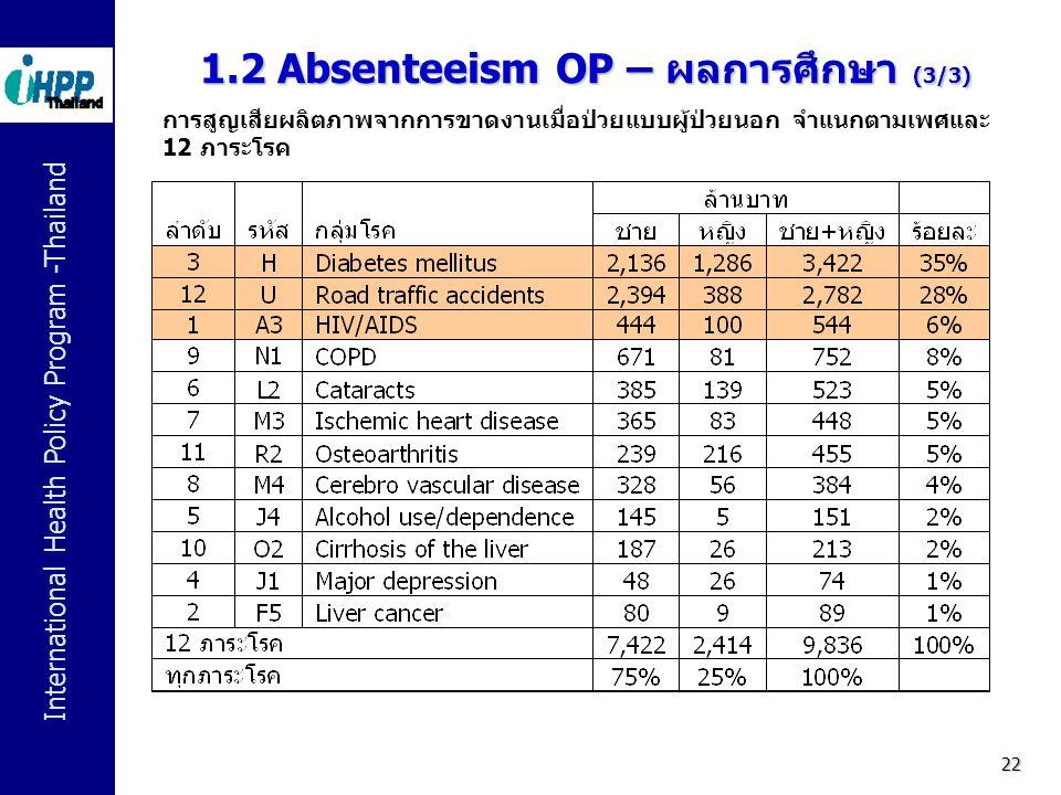 International Health Policy Program -Thailand 22 การสูญเสียผลิตภาพจากการขาดงานเมื่อป่วยแบบผู้ป่วยนอก จำแนกตามเพศและ 12 ภาระโรค 1.2 Absenteeism OP – ผล
