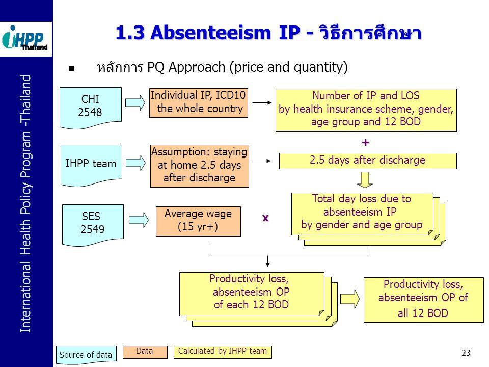 International Health Policy Program -Thailand 23 1.3 Absenteeism IP - วิธีการศึกษา Individual IP, ICD10 the whole country Average wage (15 yr+) CHI 25