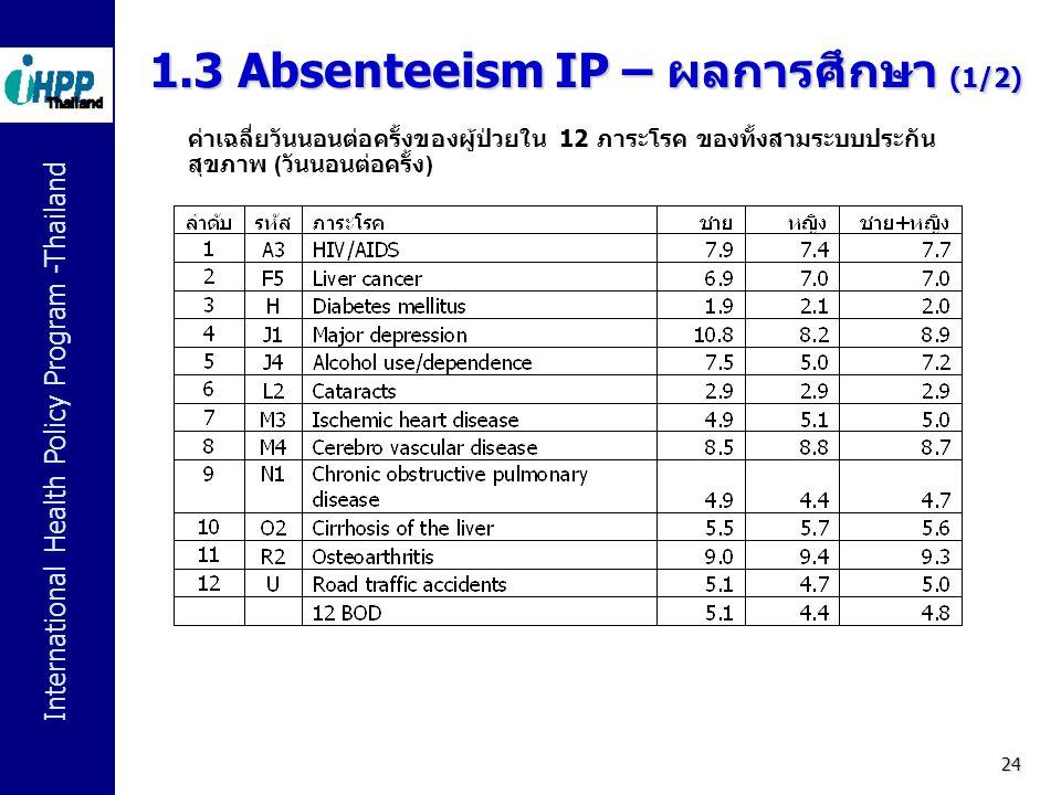 International Health Policy Program -Thailand 24 ค่าเฉลี่ยวันนอนต่อครั้งของผู้ป่วยใน 12 ภาระโรค ของทั้งสามระบบประกัน สุขภาพ ( วันนอนต่อครั้ง ) 1.3 Abs