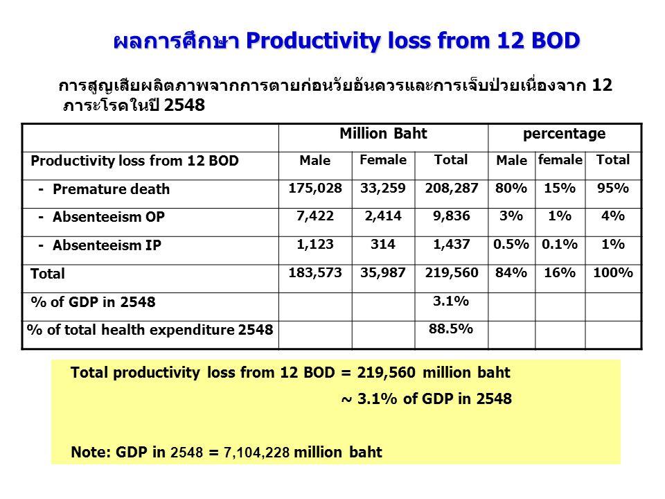 การสูญเสียผลิตภาพจากการตายก่อนวัยอันควรและกา ร เจ็บป่วยเนื่องจาก 12 ภาระโรคในปี 2548 Total productivity loss from 12 BOD = 219,560 million baht ~ 3.1%