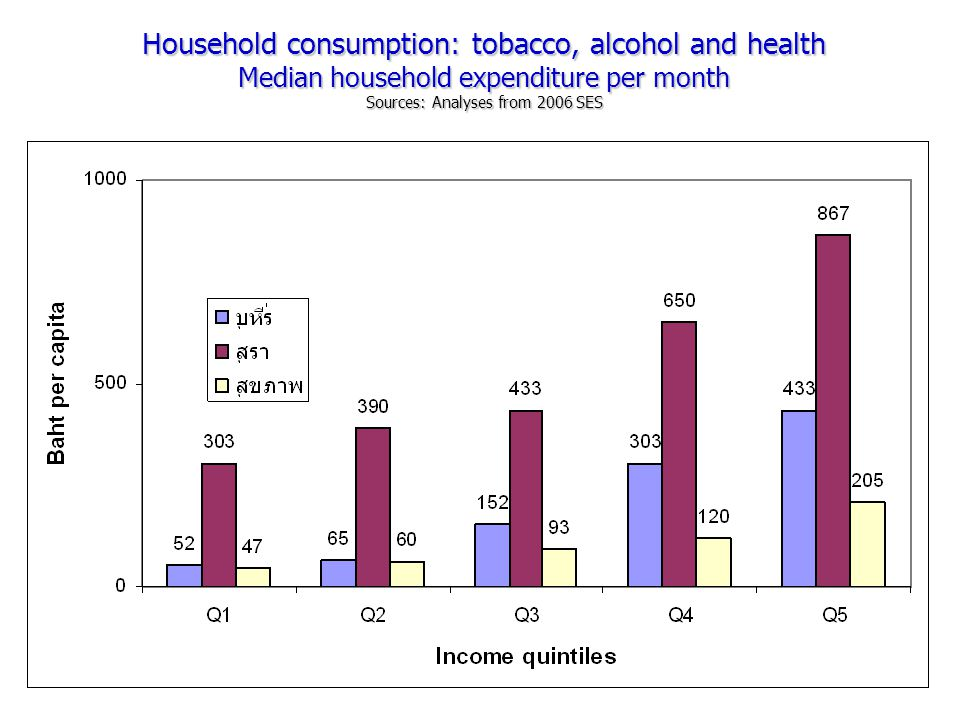 Household consumption: tobacco, alcohol and health Median household expenditure per month Sources: Analyses from 2006 SES Household consumption: tobac