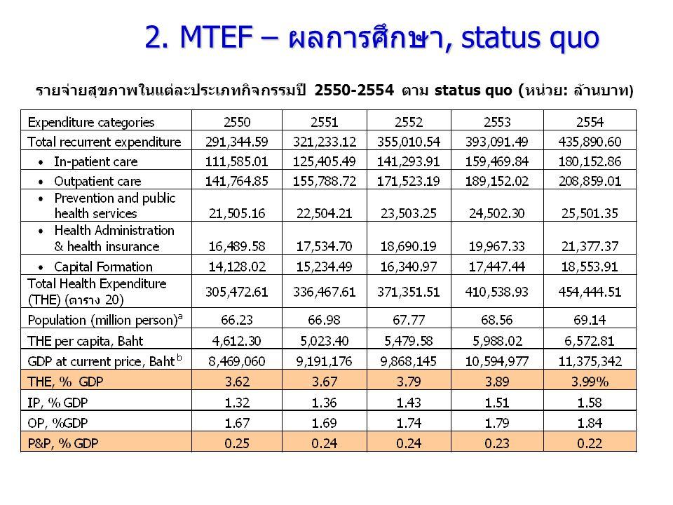 2. MTEF – ผลการศึกษา, status quo รายจ่ายสุขภาพในแต่ละประเภทกิจกรรมปี 2550-2554 ตาม status quo ( หน่วย : ล้านบาท )