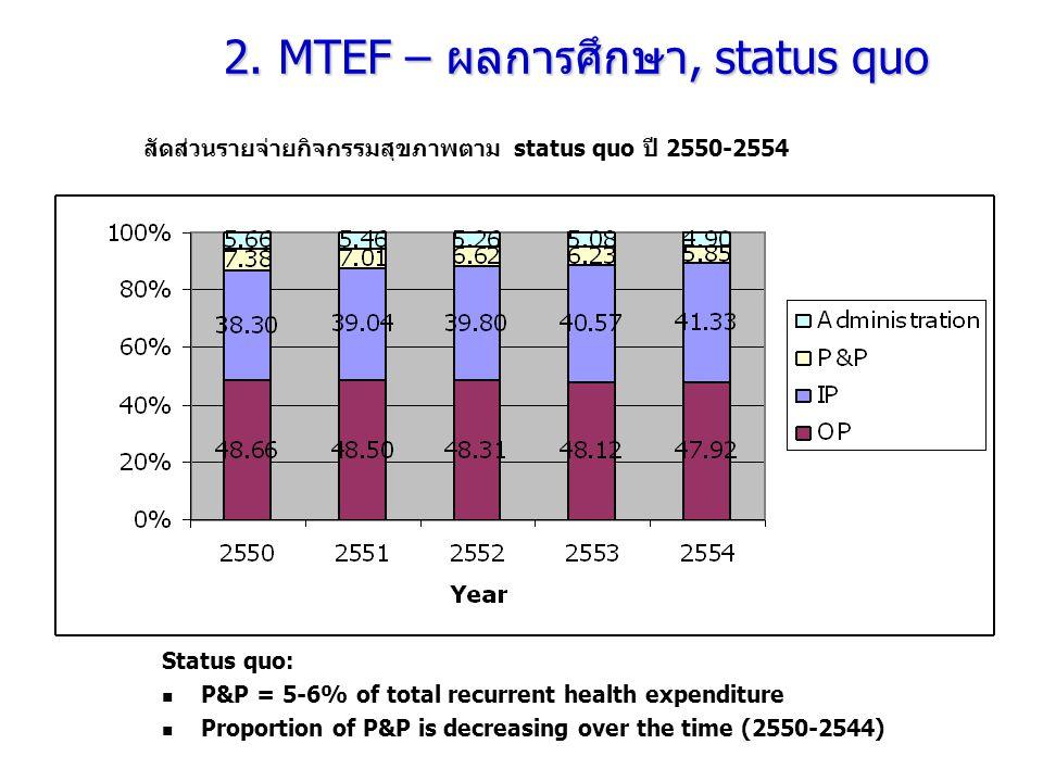 สัดส่วนรายจ่ายกิจกรรมสุขภาพตาม status quo ปี 2550-2554 2. MTEF – ผลการศึกษา, status quo Status quo:  P&P = 5-6% of total recurrent health expenditure