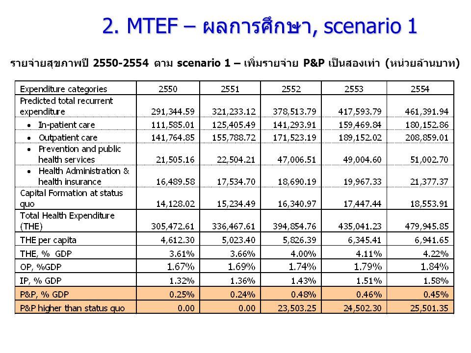 รายจ่ายสุขภาพปี 2550-2554 ตาม scenario 1 – เพิ่มรายจ่าย P&P เป็นสองเท่า (หน่วยล้านบาท) 2. MTEF – ผลการศึกษา, scenario 1