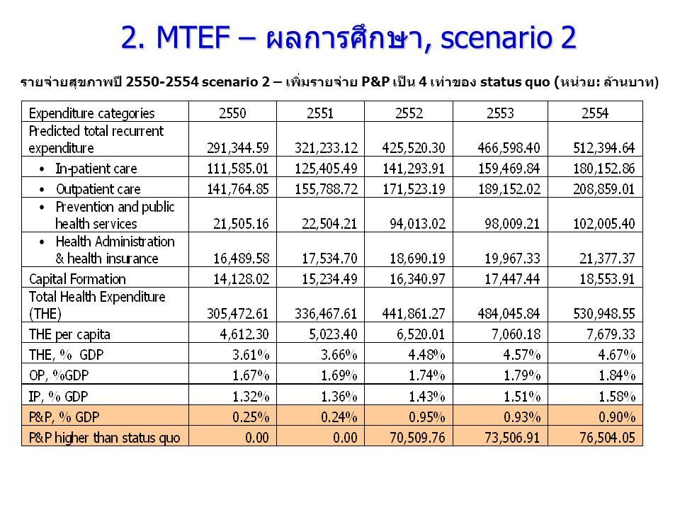 รายจ่ายสุขภาพปี 2550-2554 scenario 2 – เพิ่มรายจ่าย P&P เป็น 4 เท่าของ status quo ( หน่วย : ล้านบาท ) 2. MTEF – ผลการศึกษา, scenario 2