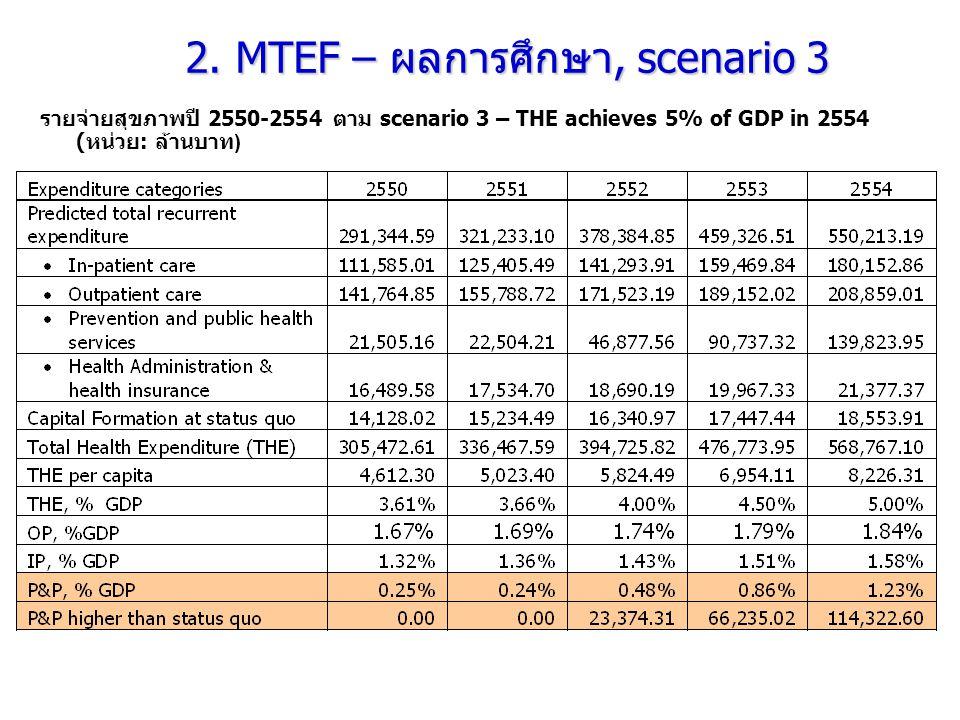 รายจ่ายสุขภาพปี 2550-2554 ตาม scenario 3 – THE achieves 5% of GDP in 2554 ( หน่วย : ล้านบาท ) 2. MTEF – ผลการศึกษา, scenario 3