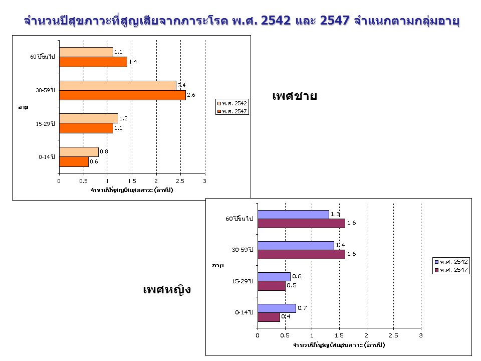 International Health Policy Program -Thailand 19 1.2 Absenteeism OP - วิธีการศึกษา Individual OP, ICD10 59 hospitals Average wage (15 yr+) Narasuan U 2548 Productivity loss, absenteeism OP of each 12 BOD Productivity loss, absenteeism OP of all 12 BOD  หลักการ PQ Approach (price and quantity) Proportion of OP visit by health insurance scheme, gender and age group HWS 2548 Total OP visits from hh survey, no ICD10 Total OP visits and absent days by each 12 BOD, health insurance scheme, gender and age group Absent day due to OP SES 2549 Source of data DataCalculated by IHPP team Productivity loss, absenteeism OP by gender and age group
