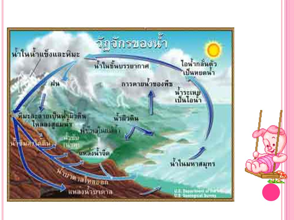 ไอน้ำที่มีอยู่ในบรรยากาศอาจจะอยู่ในรูป ของ เมฆ หมอก (air mass) ซึ่งเกิด จากการระเหยของน้ำจากแหล่งน้ำต่างๆ บน ผิวโลก เมื่อไอน้ำถึงจุดอิ่มตัว ก็จะกลั่นตัว เป็นหยดน้ำตกลงสู่ผิวโลก เรียก precipitation ถ้าเป็นของเหลว ก็คือ ฝน (rain) ถ้าเป็นผลึกก็คือหิมะ (snow) ถ้าเป็นของแข็ง ก็คือ ลูกเห็บ (hail, sleet) นอกจากนี้ก็อาจจะเป็น น้ำค้าง (dew) หรือ น้ำค้างแข็งตัว (frost)