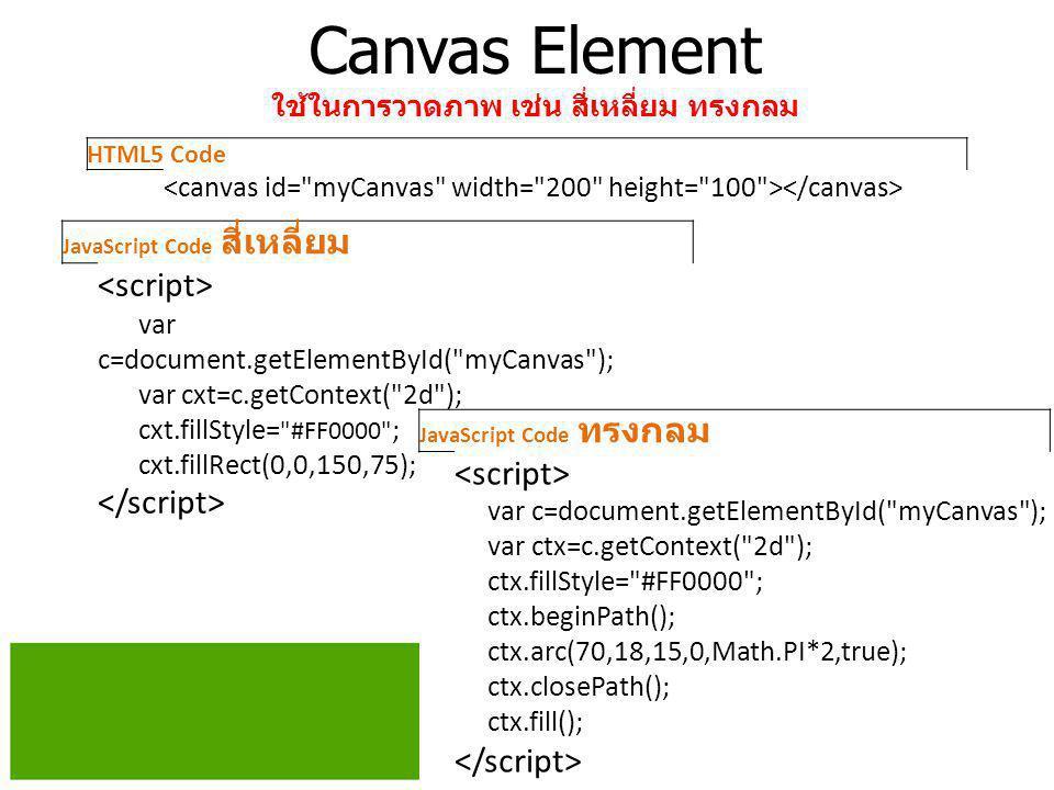 Canvas Element ใช้ในการวาดภาพ เช่น สี่เหลี่ยม ทรงกลม HTML5 Code JavaScript Code ทรงกลม var c=document.getElementById(