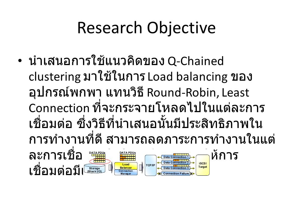 Research Objective • นำเสนอการใช้แนวคิดของ Q-Chained clustering มาใช้ในการ Load balancing ของ อุปกรณ์พกพา แทนวิธี Round-Robin, Least Connection ที่จะกระจายโหลดไปในแต่ละการ เชื่อมต่อ ซึ่งวิธีที่นำเสนอนั้นมีประสิทธิภาพใน การทำงานที่ดี สามารถลดภาระการทำงานในแต่ ละการเชื่อมต่อให้ใกล้เคียงกัน ทำให้การ เชื่อมต่อมีเสถียรภาพมากขึ้น