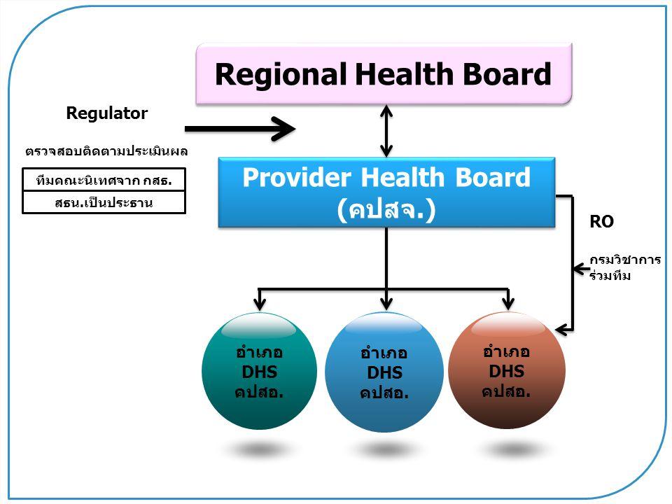 www.themegallery.com Primary Care Secondary Care Referral System UC Management Seamless Service Management EC 1 Self Care 2 3 RS RS เขตบริการสุขภาพ : จัดบริการสำหรับประชาชน4-5 ล้านคน จัดเป็น 12 กลุ่มบริการ (4-3-3-2) พัฒนาปฐมภูมิสมบูรณ์ แบบ ครอบคลุมพัฒนาทุติยภูมิที่ สำคัญจำเป็นให้เบ็ดเสร็จในเขต บริการสุขภาพทุกระดับด้วย คุณภาพ มาตรฐาน จัดปัจจัยสนับสนุน คน เงิน ของ ที่เพียงพอพัฒนา ระบบบริหารจัดการ ภายใต้ คกก.