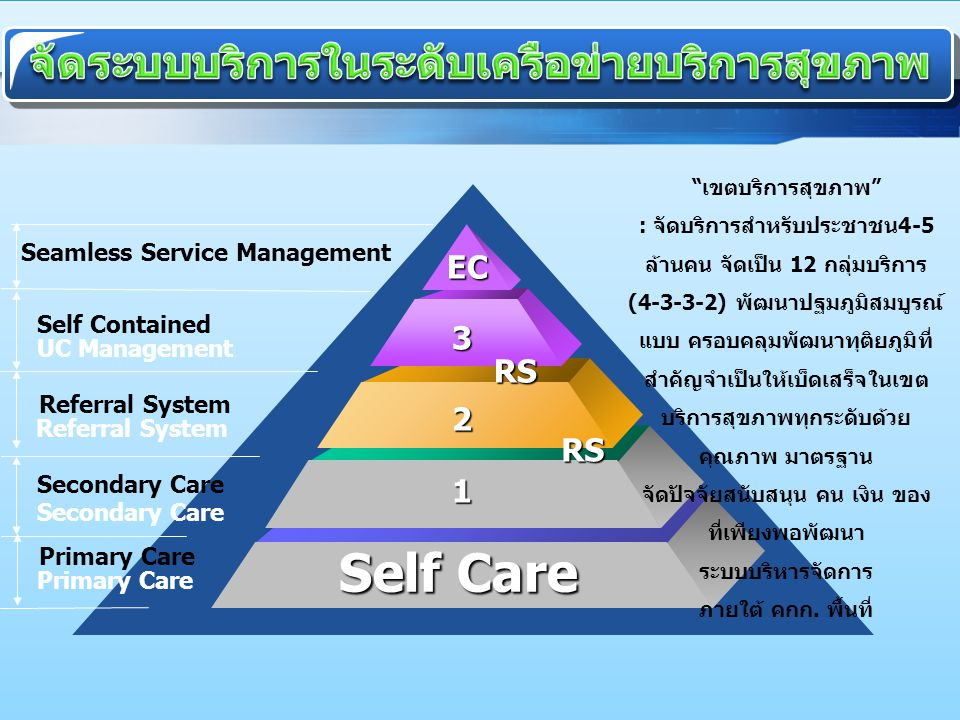 "www.themegallery.com Primary Care Secondary Care Referral System UC Management Seamless Service Management EC 1 Self Care 2 3 RS RS ""เขตบริการสุขภาพ"""