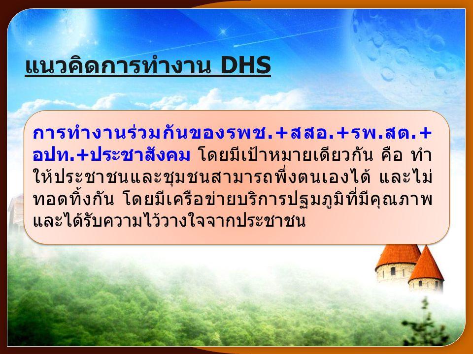 www.themegallery.com เอกภาพของทีมสุขภาพระดับอำเภอ (Unity of District Health Team) การดูแลสุขภาพตนเอง (Self Care) บริการพื้นฐานที่จำเป็น (Essential Health Care) งบประมาณ, ทรัพยากรต่างๆ และโครงสร้าง องค์กร การประเมินผลและ เรียนรู้ตามบริบท ผลลัพธ์ทางสุขภาพที่ดีขึ้น, ทีมสุขภาพเป็นสุขและ ชุมชนไม่ทอดทิ้งกัน