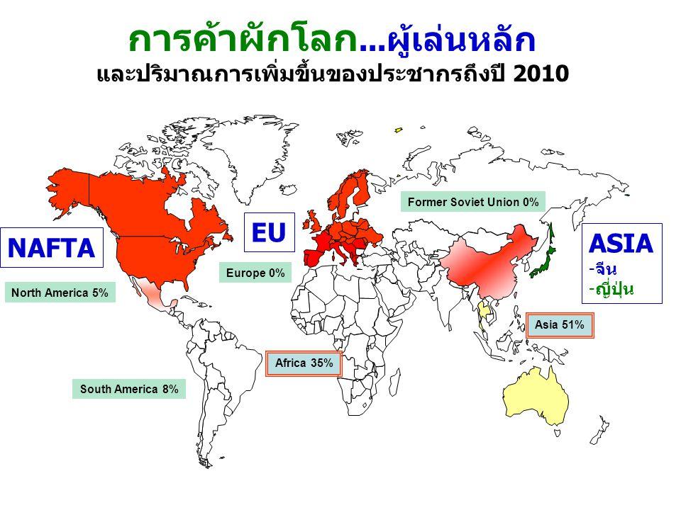 การค้าผักโลก... ผู้เล่นหลัก และปริมาณการเพิ่มขึ้นของประชากรถึงปี 2010 South America 8% Africa 35% Asia 51% Former Soviet Union 0% Europe 0% North Amer