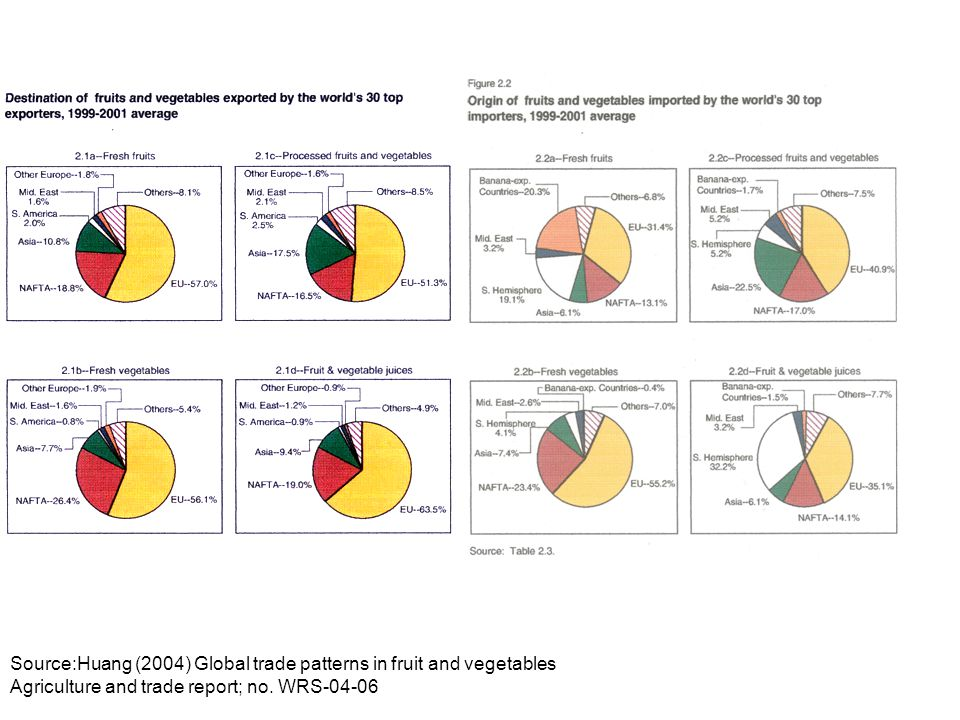 Source:Huang (2004) Global trade patterns in fruit and vegetables Agriculture and trade report; no. WRS-04-06