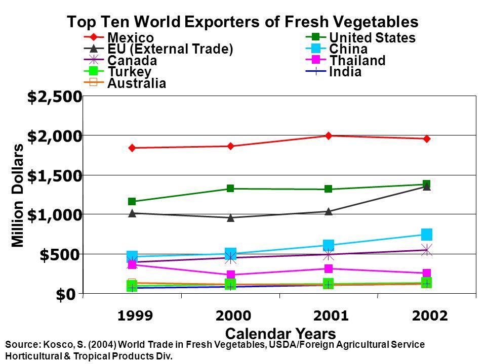 Top Ten World Exporters of Fresh Vegetables Source: Kosco, S.