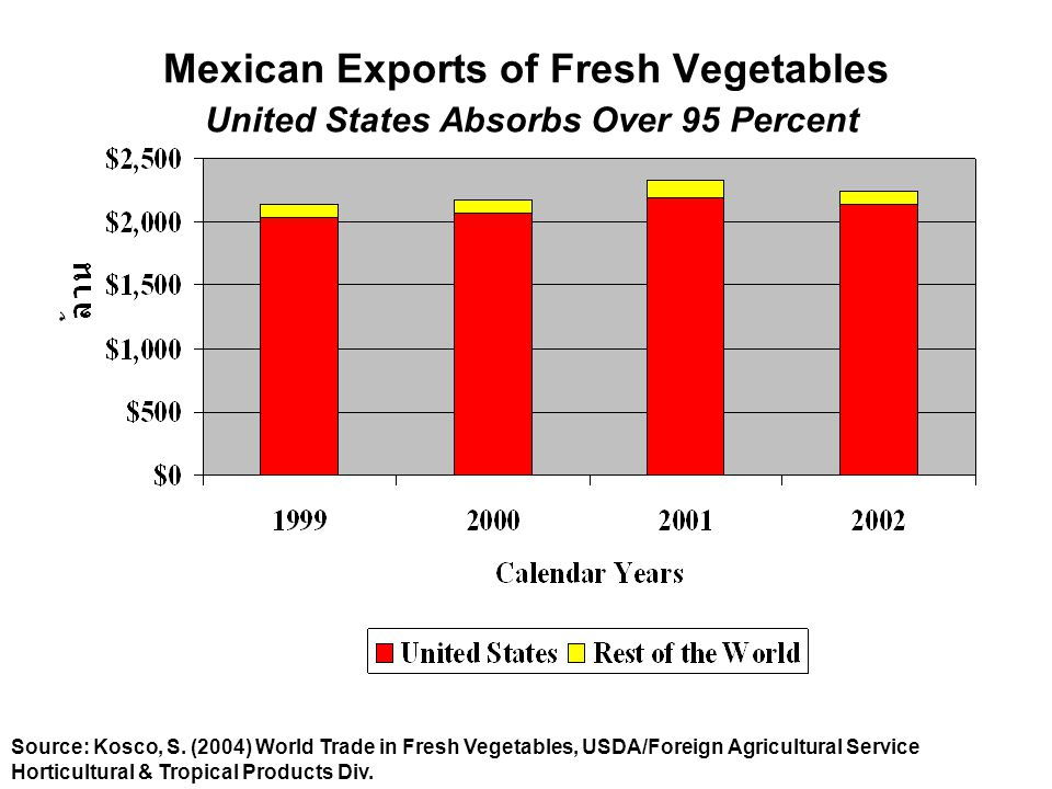 Mexican Exports of Fresh Vegetables United States Absorbs Over 95 Percent Source: Kosco, S.