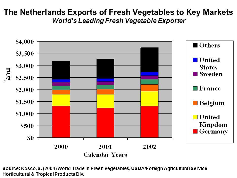 The Netherlands Exports of Fresh Vegetables to Key Markets World's Leading Fresh Vegetable Exporter Source: Kosco, S. (2004) World Trade in Fresh Vege