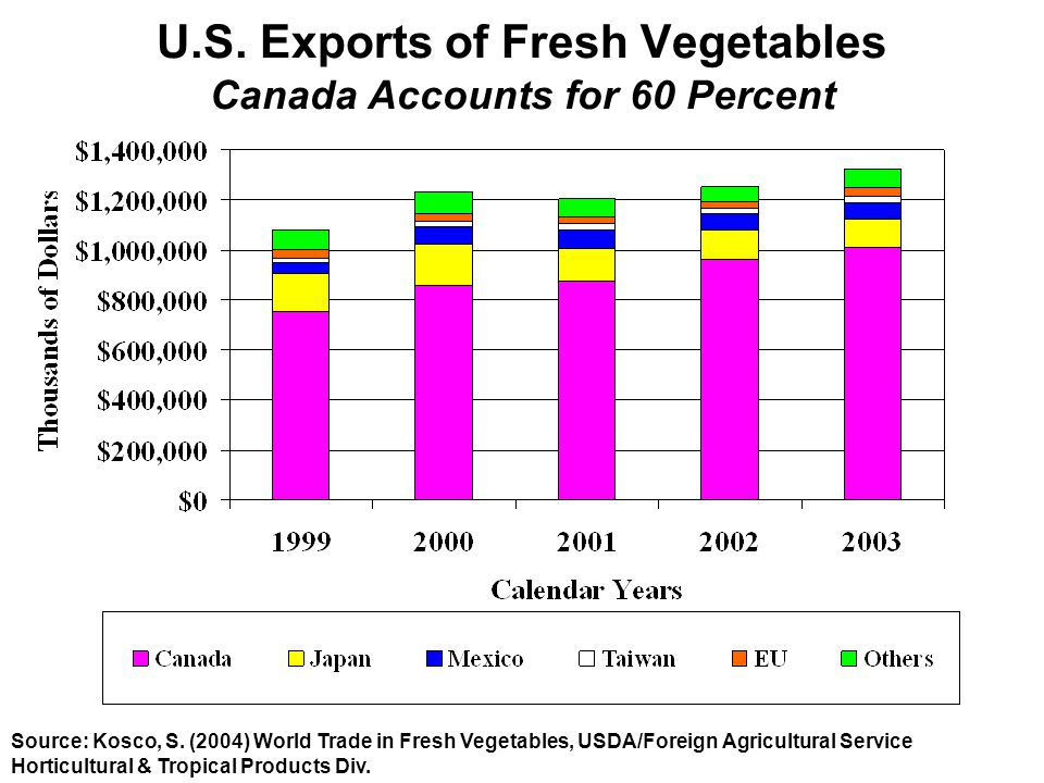 U.S. Exports of Fresh Vegetables Canada Accounts for 60 Percent Source: Kosco, S. (2004) World Trade in Fresh Vegetables, USDA/Foreign Agricultural Se