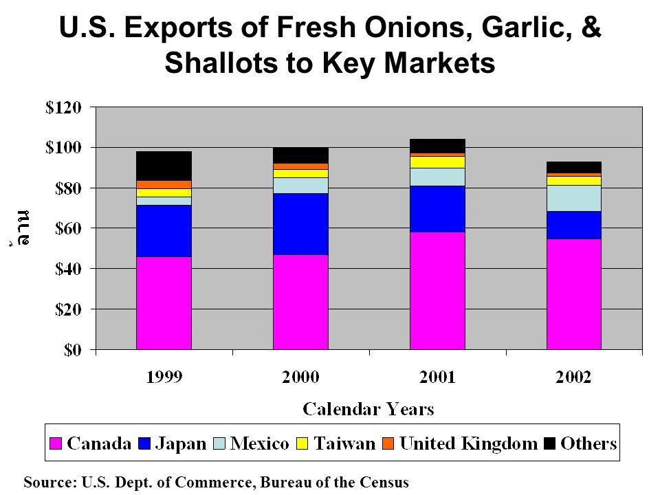 U.S. Exports of Fresh Onions, Garlic, & Shallots to Key Markets Source: U.S. Dept. of Commerce, Bureau of the Census