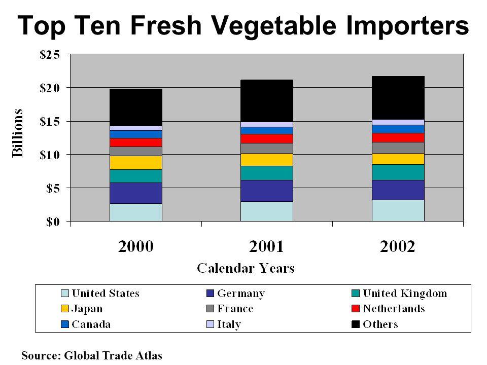 Top Ten Fresh Vegetable Importers Source: Global Trade Atlas