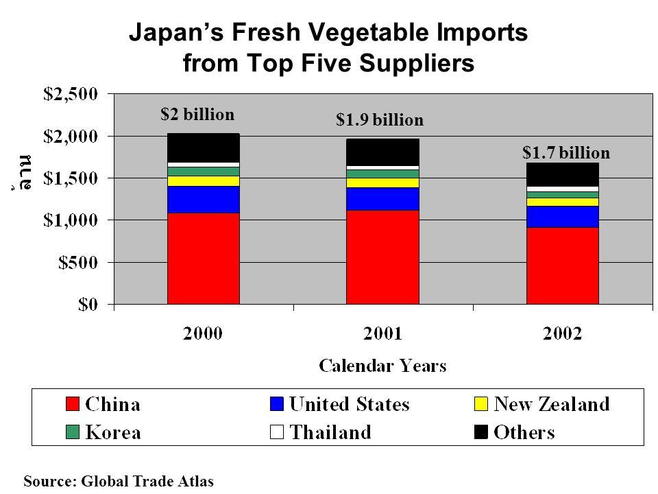 Japan's Fresh Vegetable Imports from Top Five Suppliers Source: Global Trade Atlas $2 billion $1.9 billion $1.7 billion