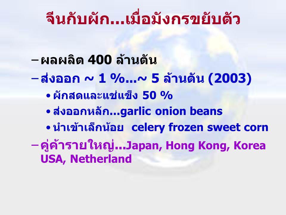 จีนกับผัก...เมื่อมังกรขยับตัว –ผลผลิต 400 ล้านตัน –ส่งออก ~ 1 %...~ 5 ล้านตัน (2003) •ผักสดและแช่แข็ง 50 % •ส่งออกหลัก...garlic onion beans •นำเข้าเล็