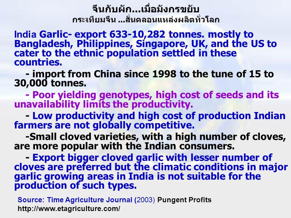 จีนกับผัก...เมื่อมังกรขยับ กระเทียมจีน...สั่นคลอนแหล่งผลิตทั่วโลก India Garlic- export 633-10,282 tonnes. mostly to Bangladesh, Philippines, Singapore