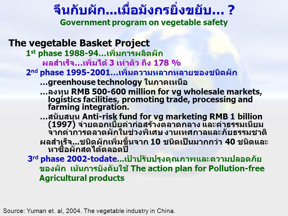 จีนกับผัก...เมื่อมังกรยิ่งขยับ… ? Government program on vegetable safety The vegetable Basket Project 1 st phase 1988-94…เพิ่มการผลิตผัก ผลสำเร็จ…เพิ่