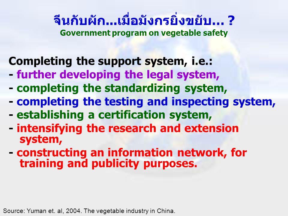 จีนกับผัก...เมื่อมังกรยิ่งขยับ… ? Government program on vegetable safety Completing the support system, i.e.: - further developing the legal system, -