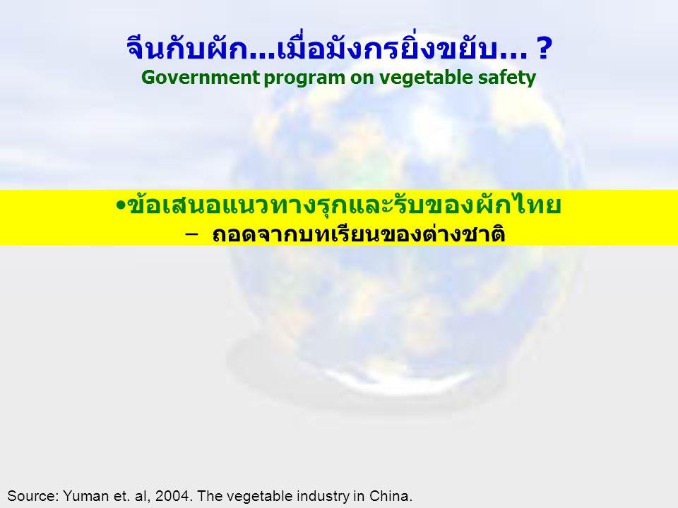 จีนกับผัก...เมื่อมังกรยิ่งขยับ… ? Government program on vegetable safety •ข้อเสนอแนวทางรุกและรับของผักไทย –ถอดจากบทเรียนของต่างชาติ Source: Yuman et.