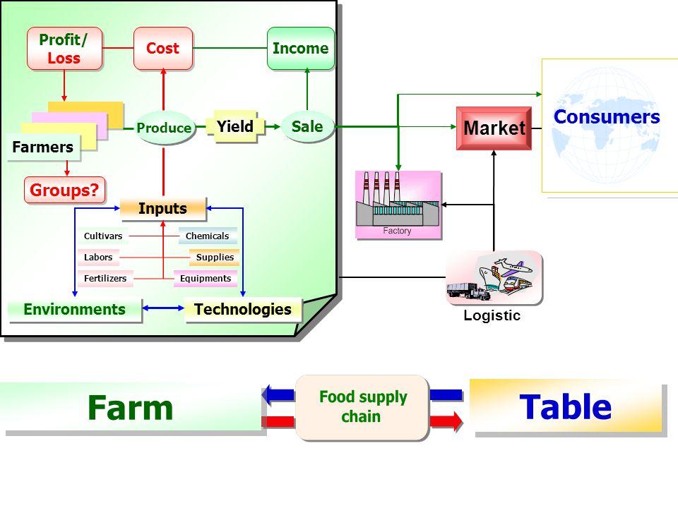 Consumers Farm Table Farmers Groups.