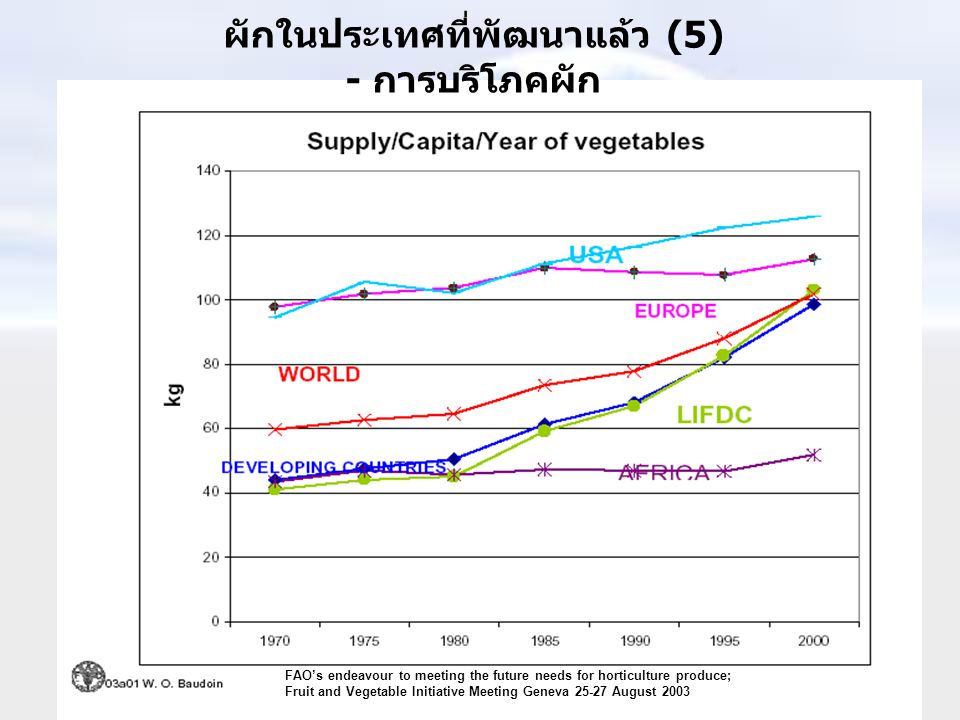 FAO's endeavour to meeting the future needs for horticulture produce; Fruit and Vegetable Initiative Meeting Geneva 25-27 August 2003 ผักในประเทศที่พัฒนาแล้ว (5) - การบริโภคผัก