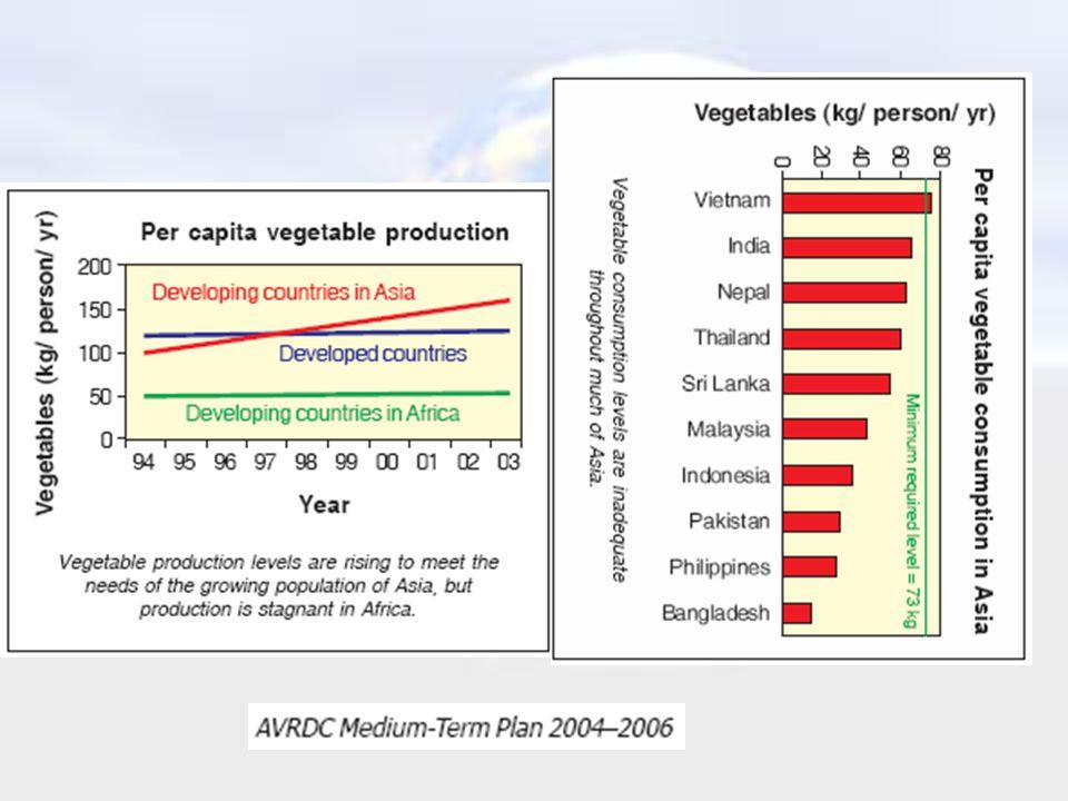GLOBALISATION • Emergence of mega global food companies, supermarkets, and food service companies.