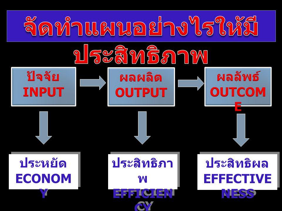 ประสิทธิภา พ EFFICIEN CY ประสิทธิภา พ EFFICIEN CY ประสิทธิผล EFFECTIVE NESS ประสิทธิผล EFFECTIVE NESS ประหยัด ECONOM Y ประหยัด ECONOM Y