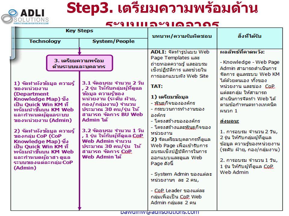 10 bawdinw@adlisolutions.com Step3. เตรียมความพร้อมด้าน ระบบและบุคลากร