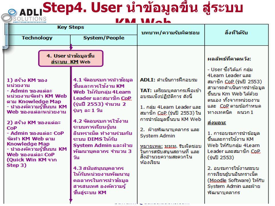 11 bawdinw@adlisolutions.com Step4. User นำข้อมูลขึ้น สู่ระบบ KM Web