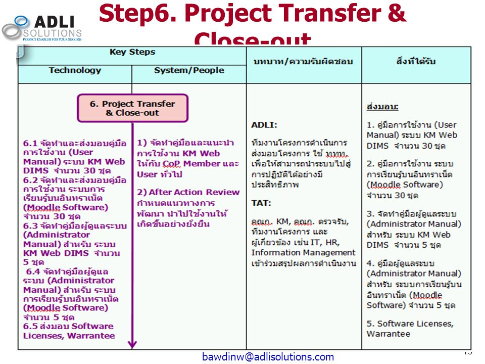 13 bawdinw@adlisolutions.com Step6. Project Transfer & Close-out