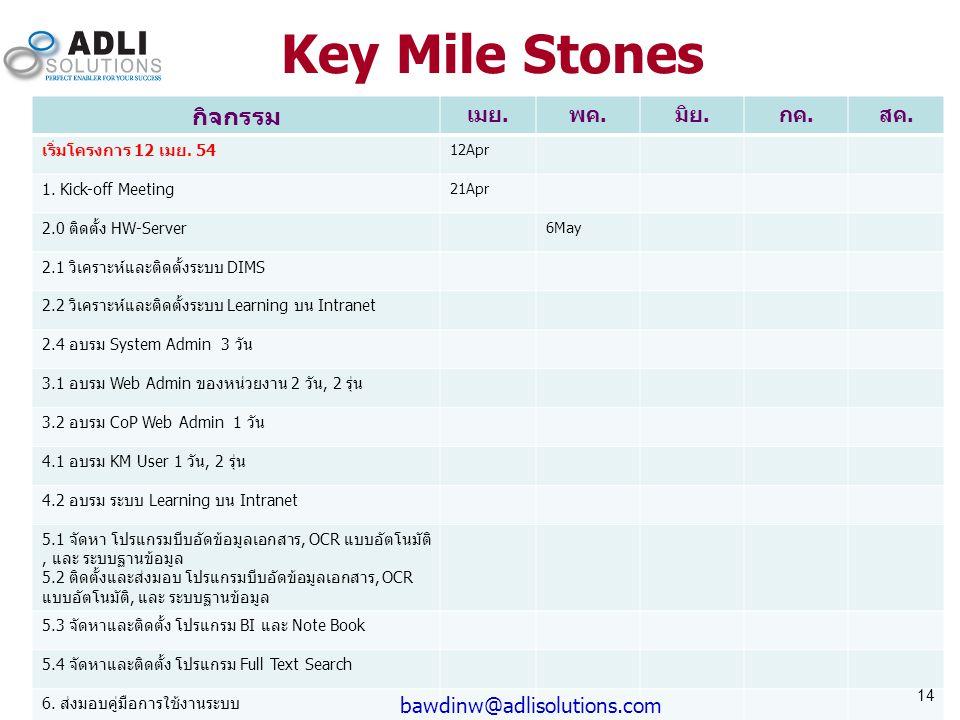 Key Mile Stones กิจกรรม เมย.พค.มิย.กค.สค. เริ่มโครงการ 12 เมย. 54 12Apr 1. Kick-off Meeting 21Apr 2.0 ติดตั้ง HW-Server 6May 2.1 วิเคราะห์และติดตั้งระ