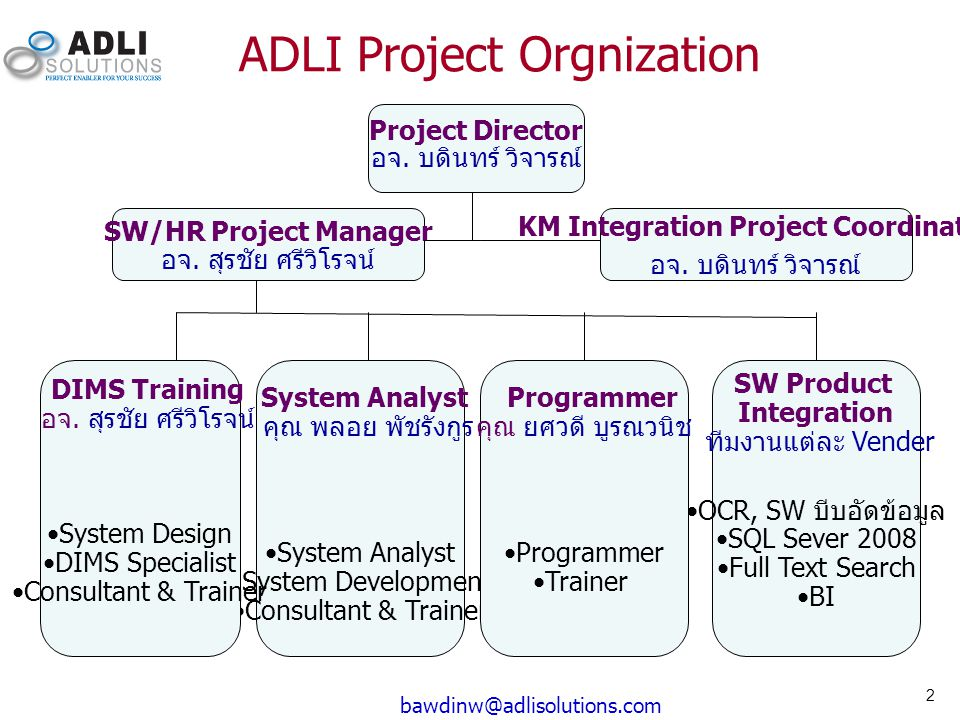 2 bawdinw@adlisolutions.com ADLI Project Orgnization SW/HR Project Manager อจ. สุรชัย ศรีวิโรจน์ Project Director อจ. บดินทร์ วิจารณ์ System Analyst ค
