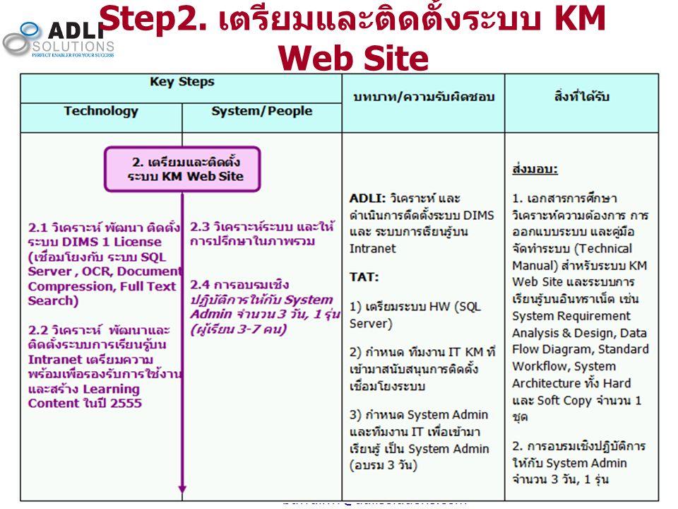 9 bawdinw@adlisolutions.com Step2. เตรียมและติดตั้งระบบ KM Web Site