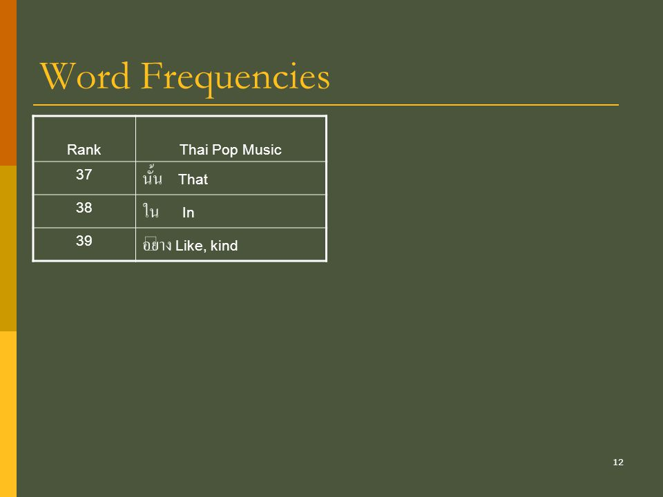 12 Word Frequencies RankThai Pop Music 37 นั้น That 38 ใน In 39 อย่าง Like, kind