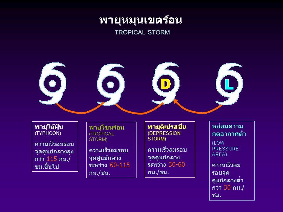 พายุหมุนเขตร้อน หย่อมความ กดอากาศต่ำ (LOW PRESSURE AREA) ความเร็วลม รอบจุด ศูนย์กลางต่ำ กว่า 30 กม./ ชม. TROPICAL STORM พายุโซนร้อน (TROPICAL STORM) ค
