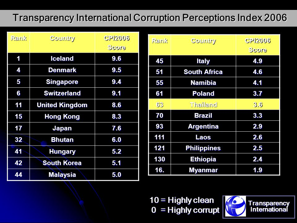 The Corruption Perception Index (CPI) by TI THAILAND ' s Rank 10 Points = Most Transparent 0 Point 0 Point = Most Corruption yearCPIrankCoverage(countries) 19963.063952 19973.333754 19983.006185 19993.206899 20003.206898 20013.206191 20023.2064102 20033.3070133 20043.3664145 20053.3859158 20063.663163
