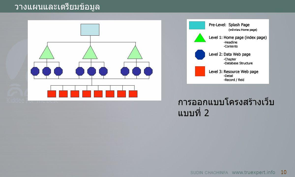 SUDIN CHAOHINFA www.truexpert.info 10 วางแผนและเตรียมข้อมูล การออกแบบโครงสร้างเว็บ แบบที่ 2