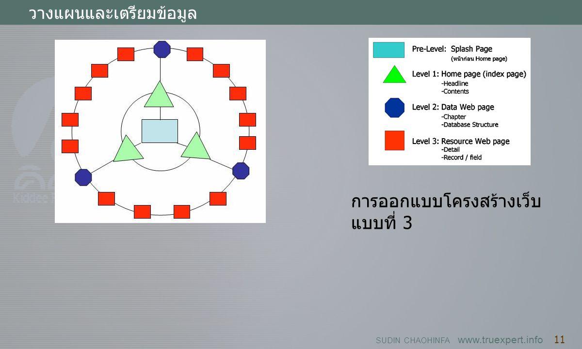 SUDIN CHAOHINFA www.truexpert.info 11 วางแผนและเตรียมข้อมูล การออกแบบโครงสร้างเว็บ แบบที่ 3