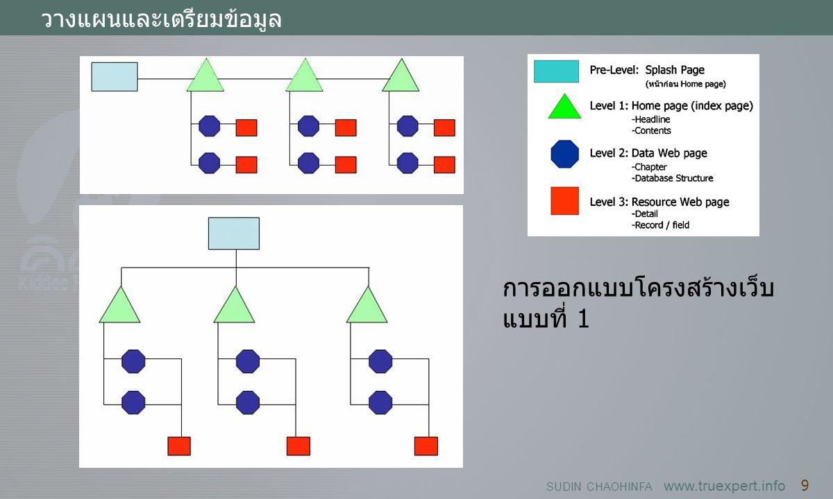 SUDIN CHAOHINFA www.truexpert.info 9 วางแผนและเตรียมข้อมูล การออกแบบโครงสร้างเว็บ แบบที่ 1